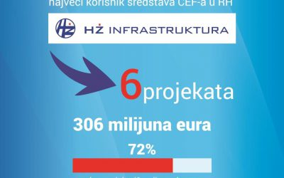 HŽ Infrastruktura predvodnik u korištenju sredstava CEF-a